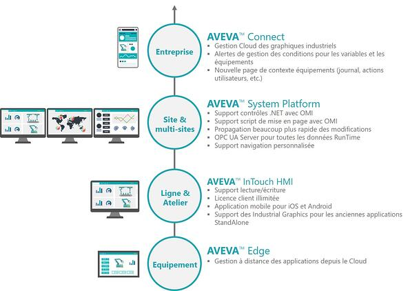 AVEVA-edge-to-enterprise-1