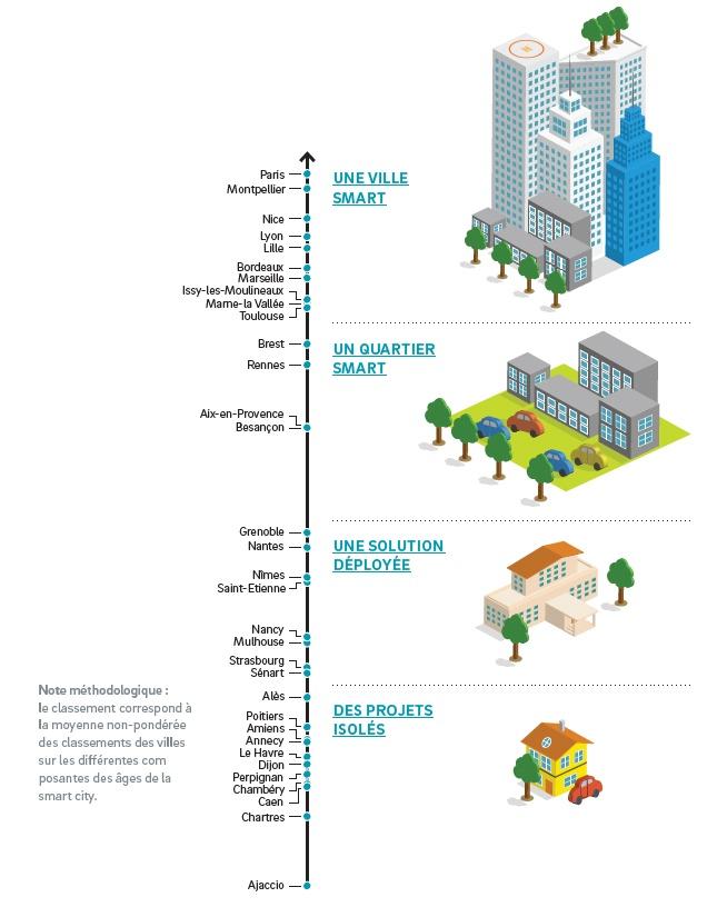 positionnement-villes-intelligentes-smart-cities.jpg