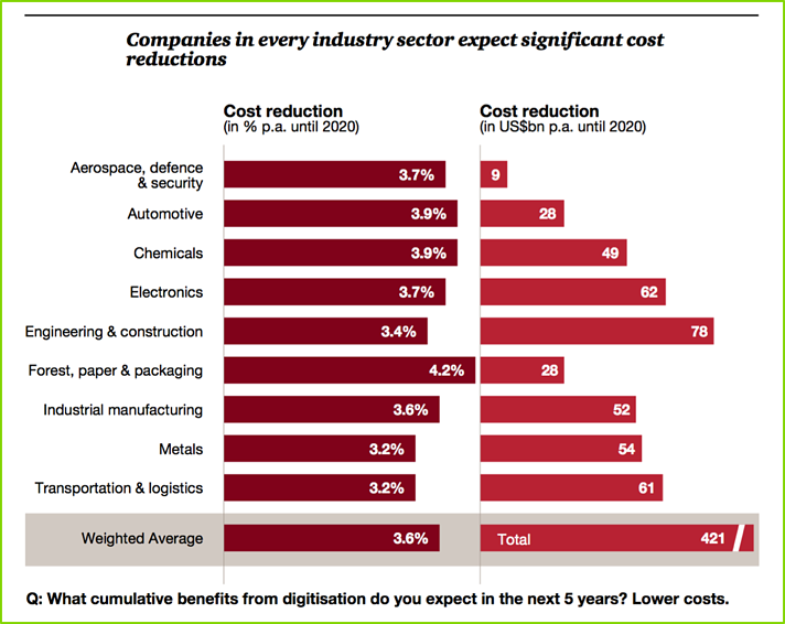 Reduction Industry 4.0.png