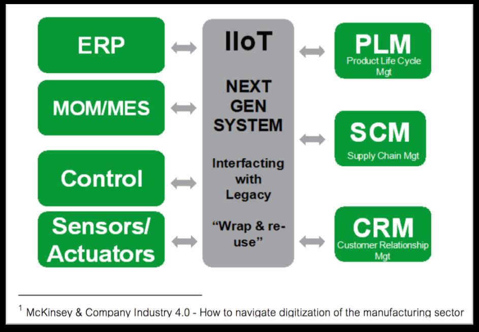 IIOT_et_big data données industrielles