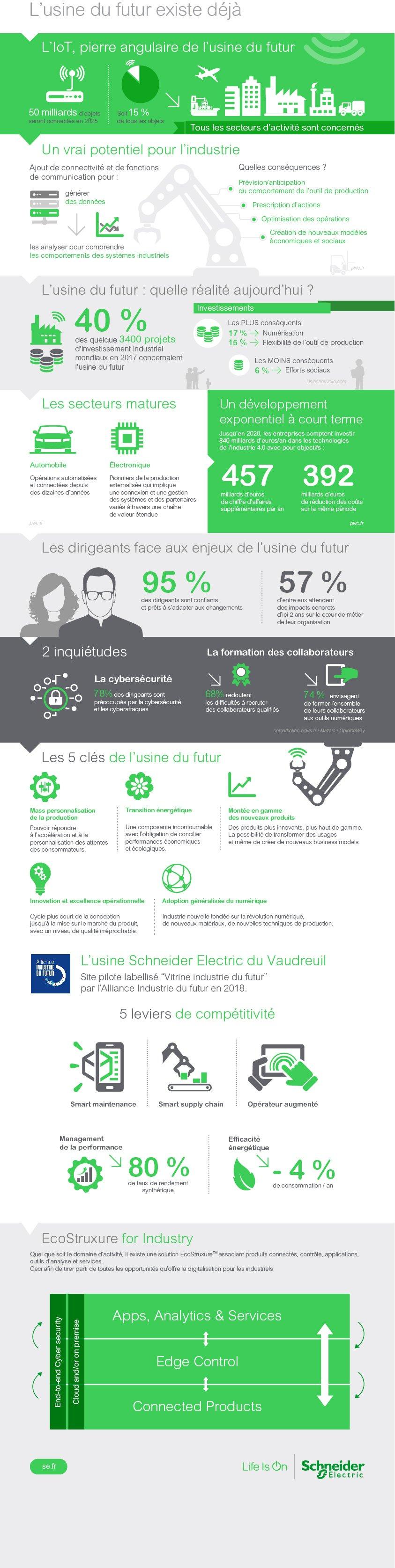 Infographie-Usine-du-futur-1