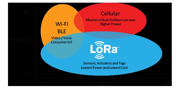LoRaWAN-Complement-Network