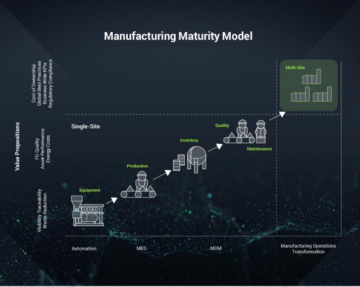 Manufacturing-Maturity-wonderware.png