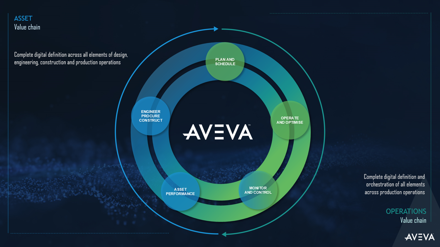 aveva-software-portfolio
