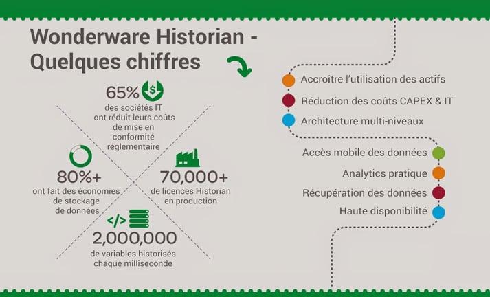 wonderware-historian-chiffres.png