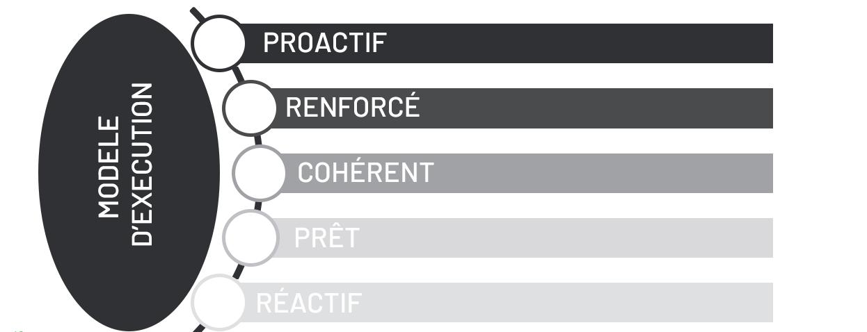 execution-model-FR