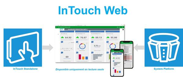 intouch-web-html5-wonderware