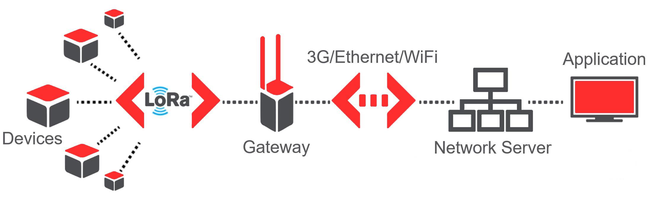 lorawan-network-architecture