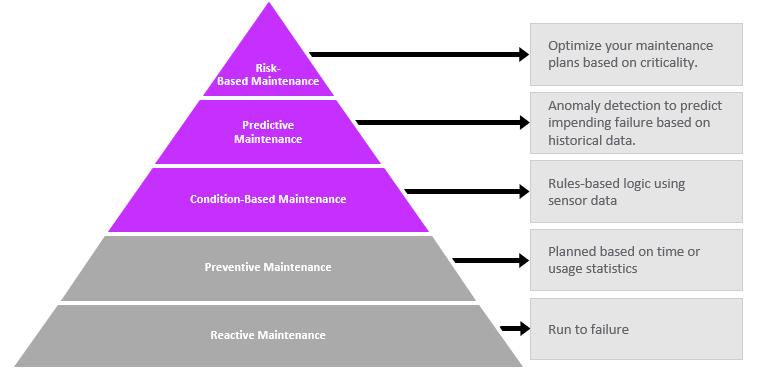 pyramide-maintenance