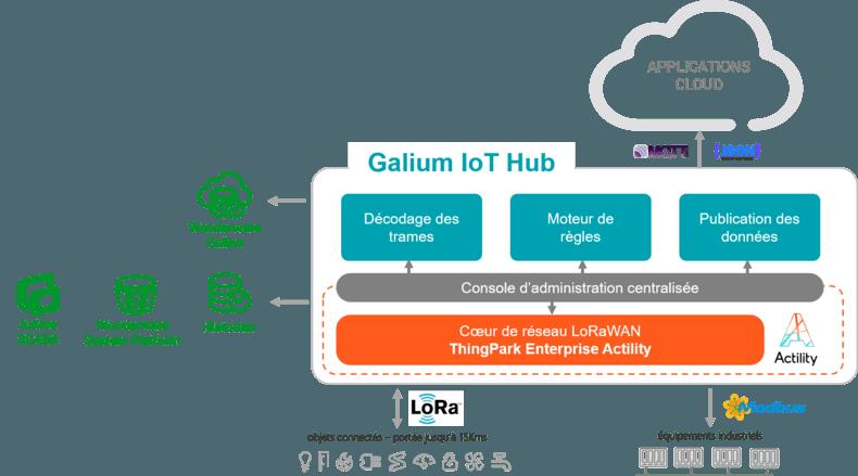 schema-galium-iot-hub