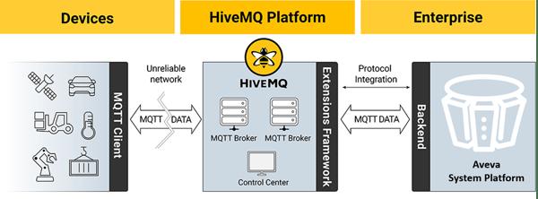 system-platform-hivemq
